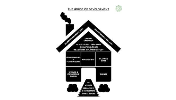 The House of Development Graph